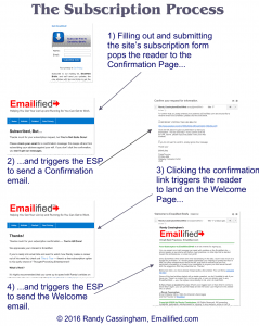 emailified-subscription-process